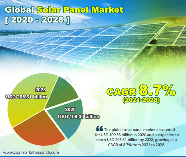 Solar-Panel-Market