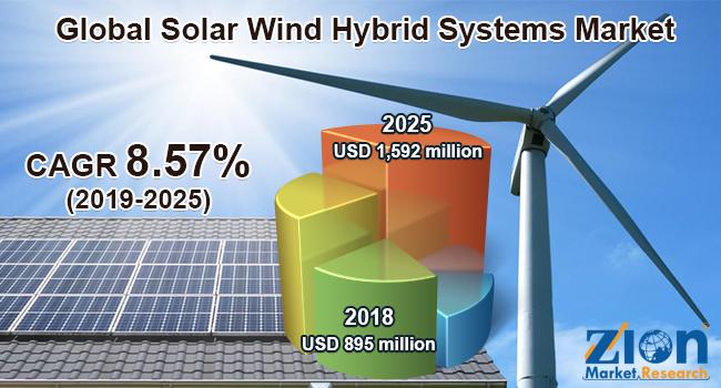 Global Solar Wind Hybrid Systems Market