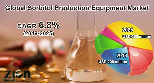 Global Sorbitol Production Equipment Market