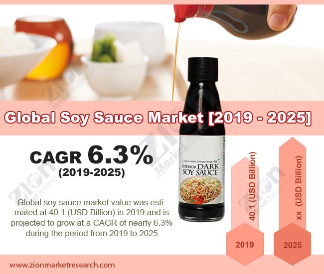 Soy-Sauce-Market