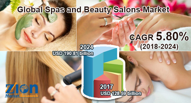 Global Spas and Beauty Salons Market