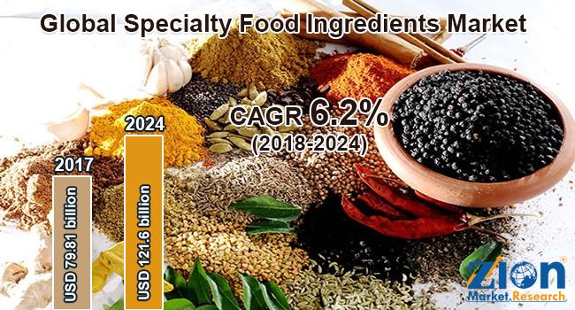 Global Specialty Food Ingredients Market