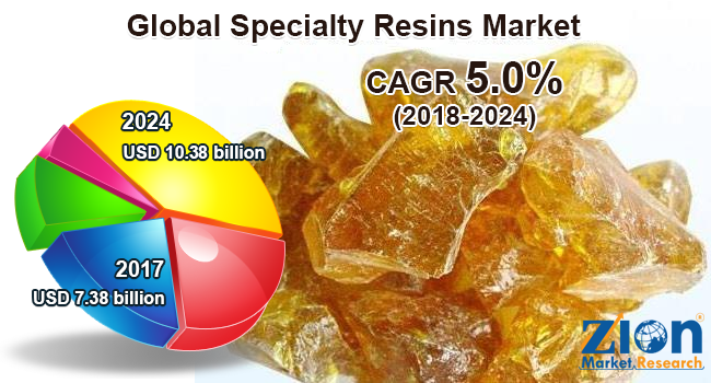 Global Specialty Resins Market