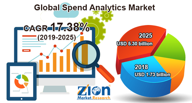 Global Spend Analytics Market