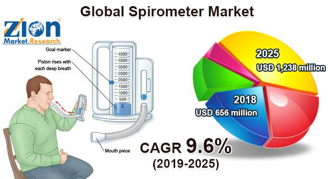 Global Spirometer Market