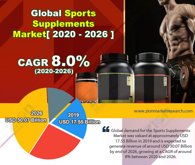 Global Sports Supplements Market