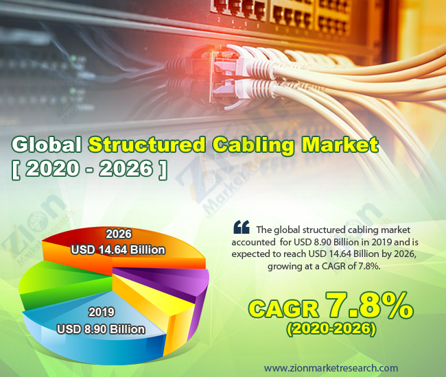 Global Structured Cabling Market