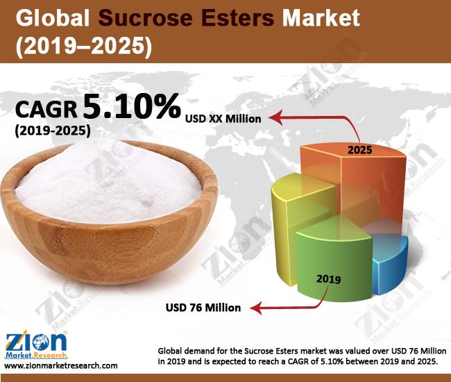 Global Sucrose Esters Market