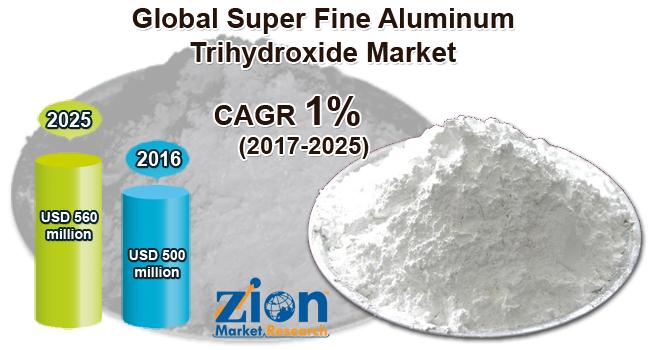 Global Super Fine Aluminum Trihydroxide Market