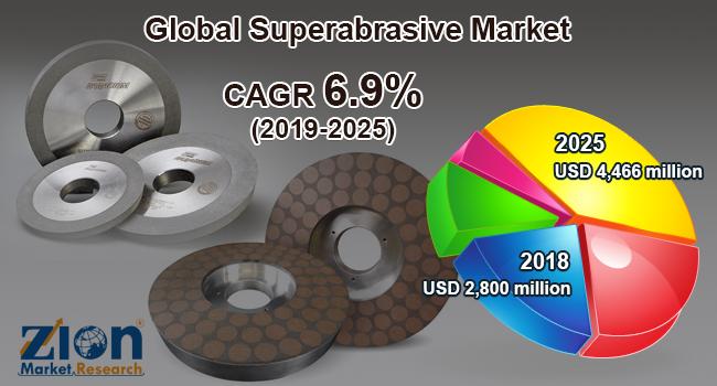 Global Superabrasive Market