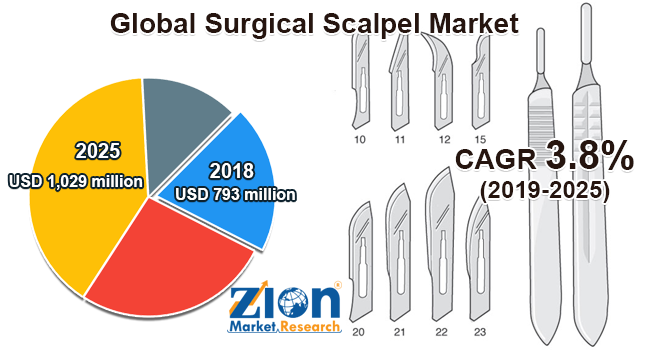 Global Surgical Scalpel Market