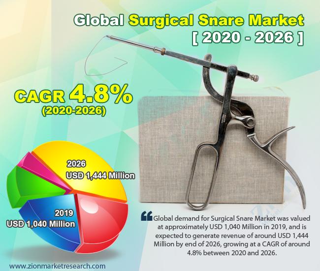 Global Surgical Snare Market