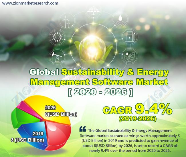 Global Sustainability & Energy Management Software Market