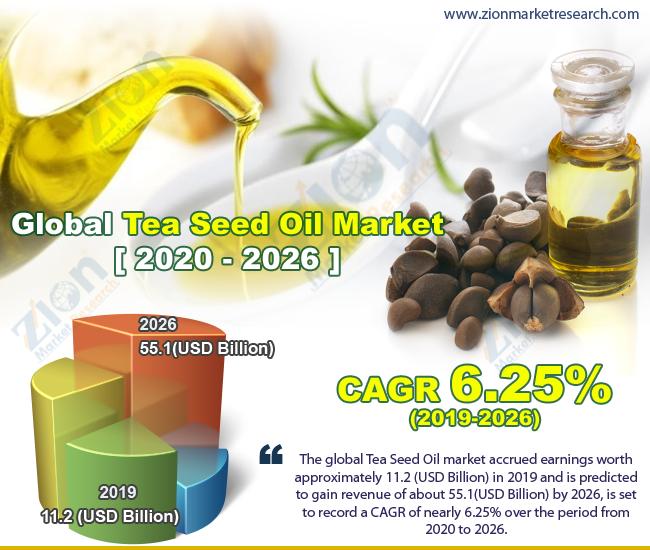 Global Tea Seed Oil Market