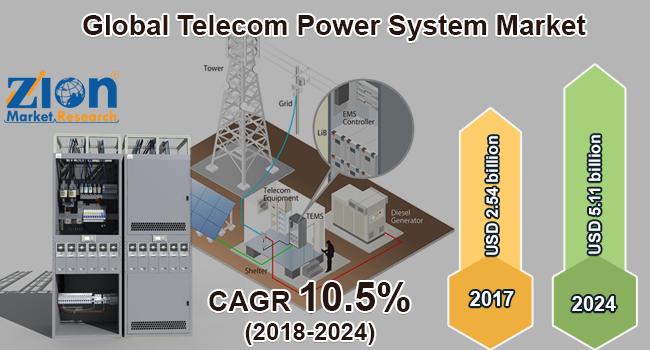 Global Telecom Power System Market