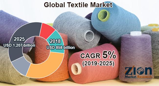 Global Textile Market