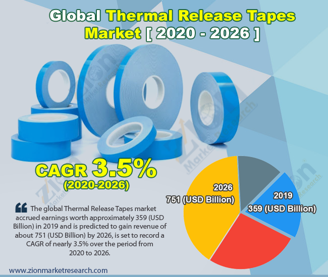 Global Thermal Release Tapes Market