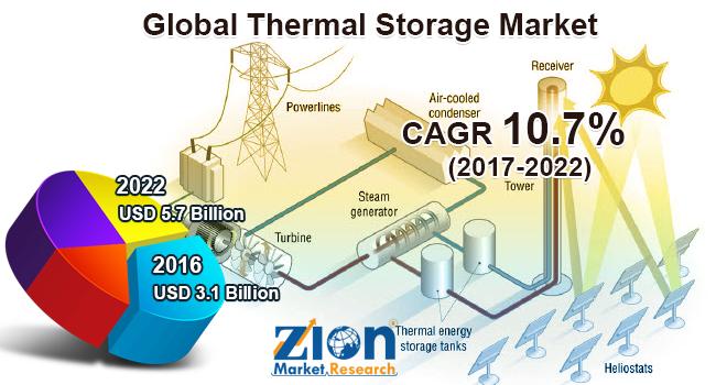 Global Thermal Storage Market