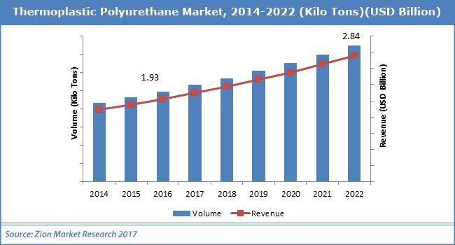 Thermoplastic-Polyurethane-Market