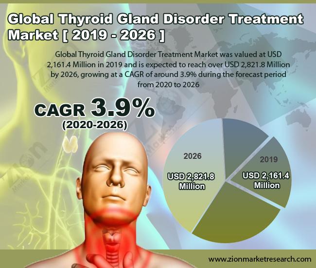 Thyroid Gland Disorder Treatment Market