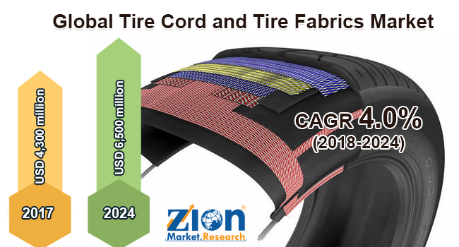 Global Tire Cord and Tire Fabrics Market