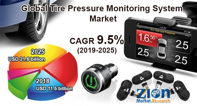 Global Tire Pressure Monitoring System market
