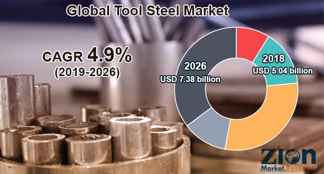 Global Tool Steel Market