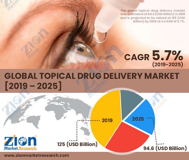 Global Topical Drug Delivery Market