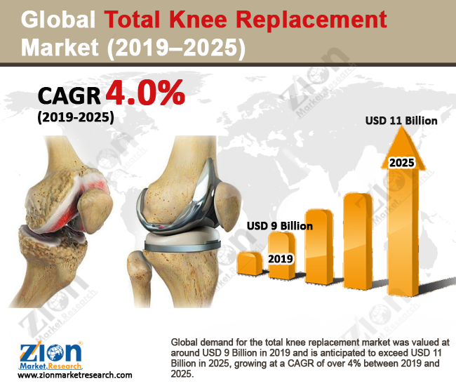 Global Total Knee Replacement Market