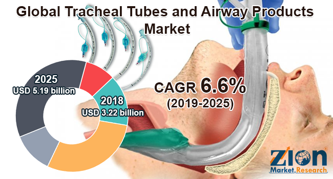 Global Tracheal Tubes and Airway Products Market