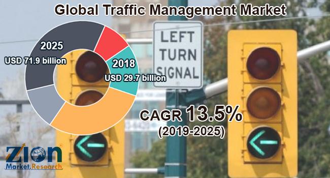 Global Traffic Management Market