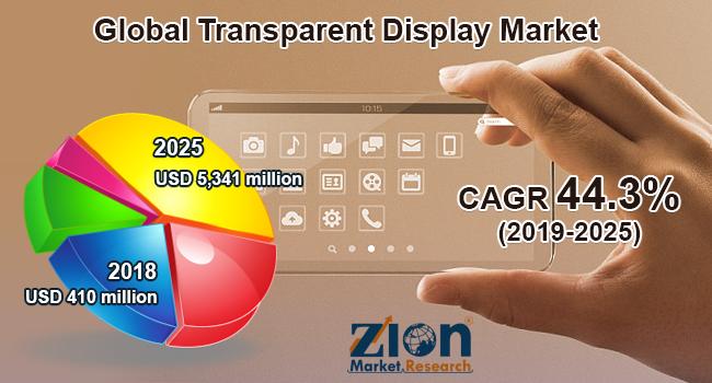Global Transparent Display Market