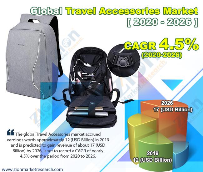 Global Travel Accessories Market