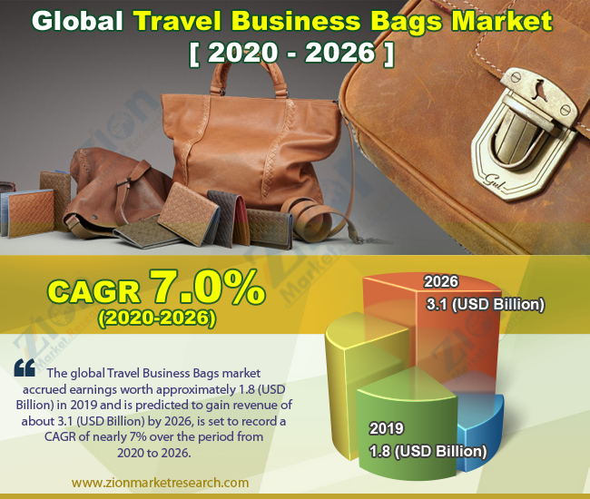 Global Travel Business Bags Market