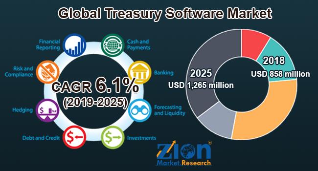 Global Treasury Software Market