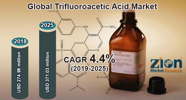 Globa lTrifluoroacetic Acid Market