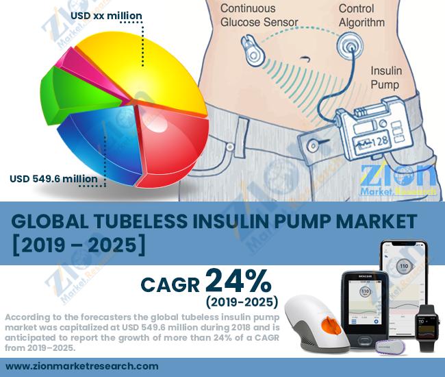 Global Tubeless Insulin Pump Market