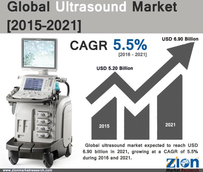 Global Ultrasound Market