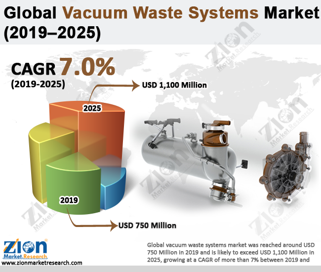 Global Vacuum Systems Market