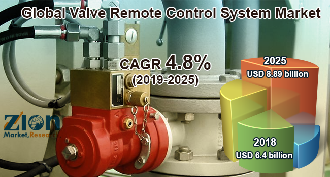 Global Valve Remote Control System Market