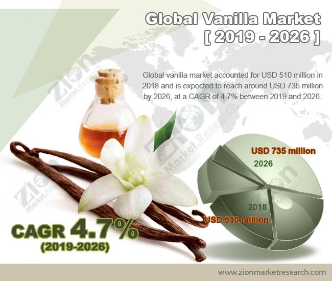 Global Vanilla Market