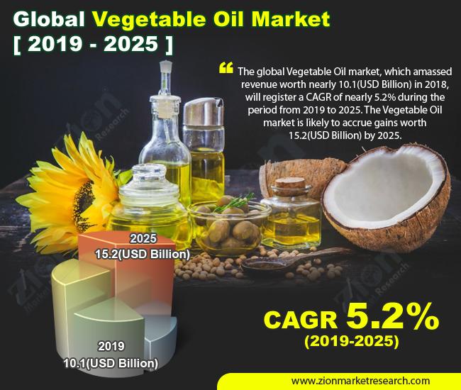 Global Vegetable Oil Market