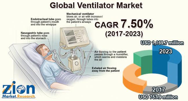 Global Ventilators Market