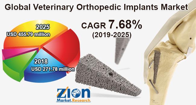 Global Veterinary Orthopedic Implants Market