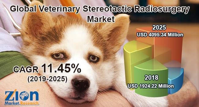 Veterinary Stereotactic Radiosurgery Market