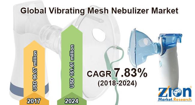 Global Vibrating Mesh Nebulizer Market
