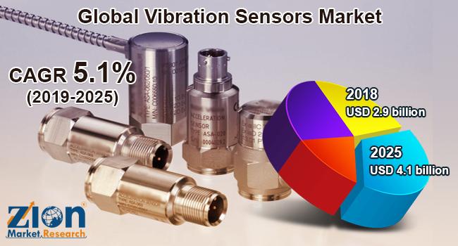 Global Vibration Sensors Market