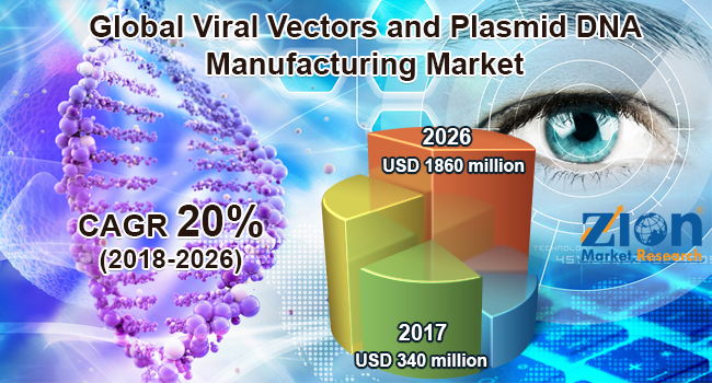 Global Viral Vectors and Plasmid DNA Manufacturing Market