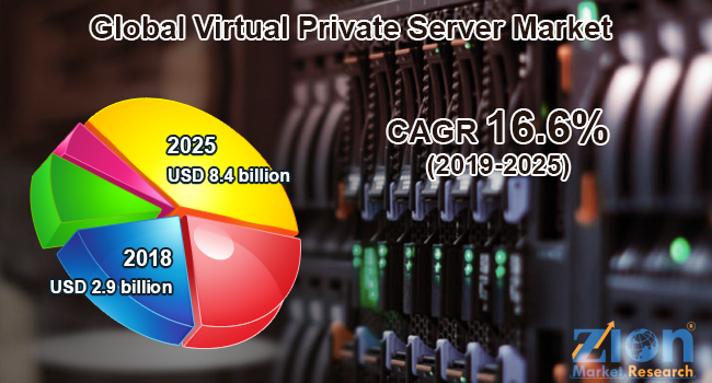 Global Virtual Private Server Market