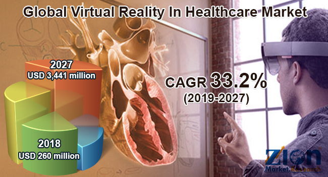 Global Virtual Reality In Healthcare Market